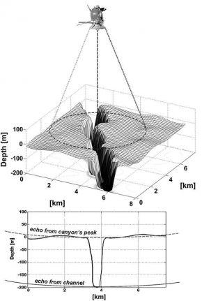 В мае 2013 года радиовысотомер, установленный на  Кассини исследовал на поверхности Титана район метанового моря Ligeia Mare. Он обнаружил  глубокие (до ~ 570 м), с крутыми склонами, ущелья. Которые заполнены в настоящее время жидкостью. Метановой жидкостью...